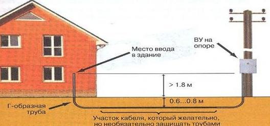 Подключение электричество к частному дому в москве дома престарелых обустройство