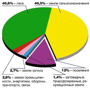 диаграмма земельные доли
