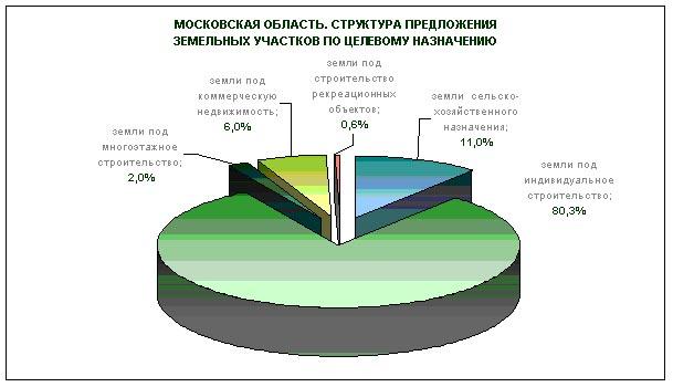 Покупка земельного участка в Подмосковье: выгодное вложение или пустая трата