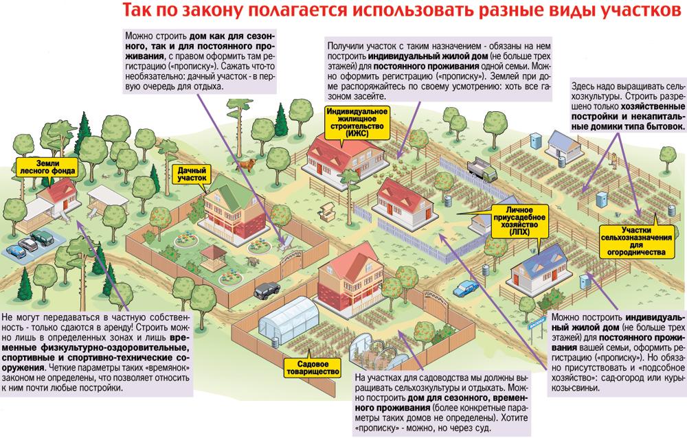 Целевое назначение земельного участка коммерческое использование перед
